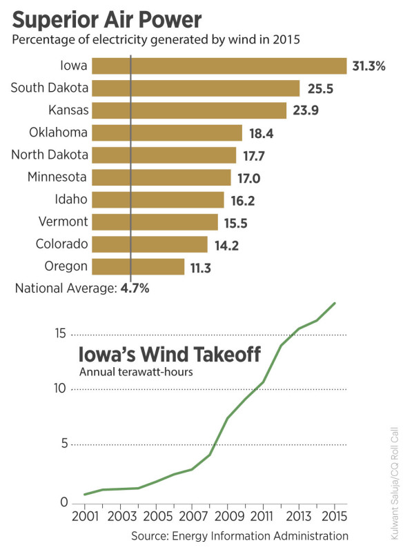 Iowa Rides the Wind
