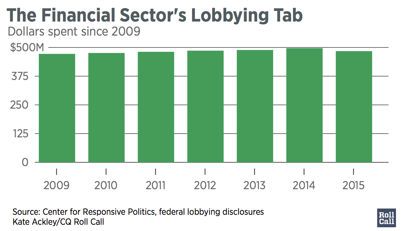 The_Financial_Sector's_Lobbying_Tab_Amount_in_Millions_chartbuilder