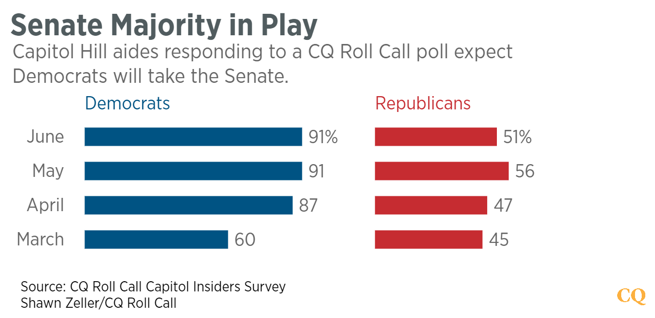 Senate_Majority_in_Play_Democrats_Republicans_chartbuilder (1)--PNG2