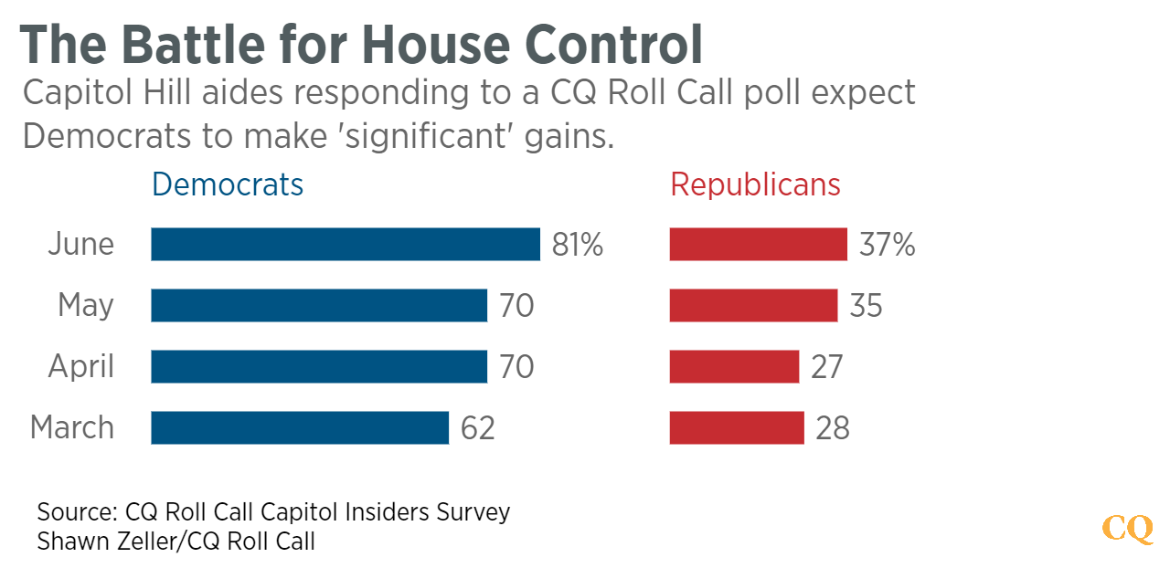 The_Battle_for_House_Control_Democrats_Republicans_chartbuilder (6)--PNG3