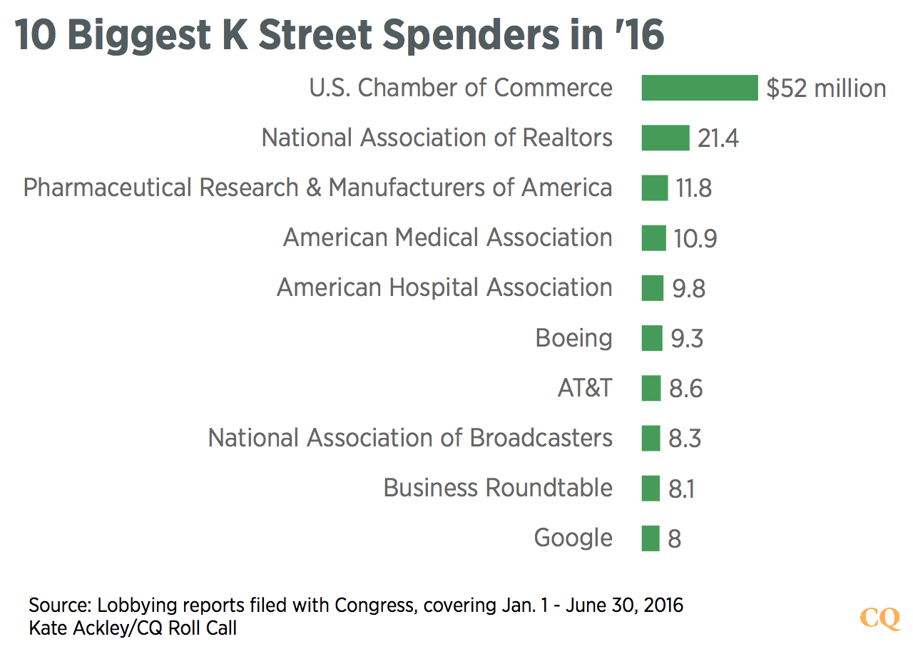 10_Biggest_K_Street_Spenders_in_'16_Dollars_in_Millions__chartbuilder-1