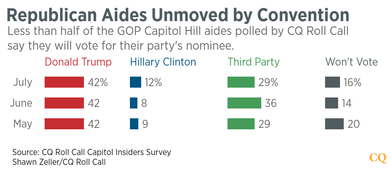Republican_Aides_Unmoved_by_Convention_Donald_Trump_Hillary__Clinton_Third_Party_Won't_Vote_chartbuilder (2)--png