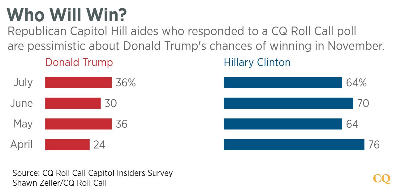Who_Will_Win-_Donald_Trump_Hillary_Clinton_chartbuilder--png