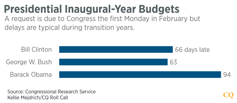 Bush Submits Budget To Congress Thats >> Deadline For Presidential Budget Request Often Missed