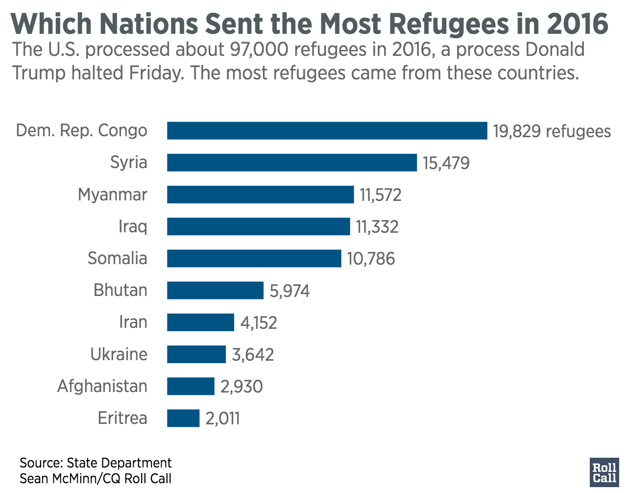 Which_Nations_Sent_the_Most_Refugees_in_2016_16_17_total_chartbuilder (5)