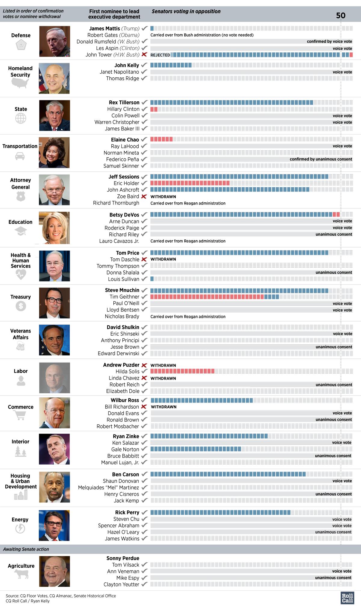 Cabinet-Senate-History-(Mar-2)-1