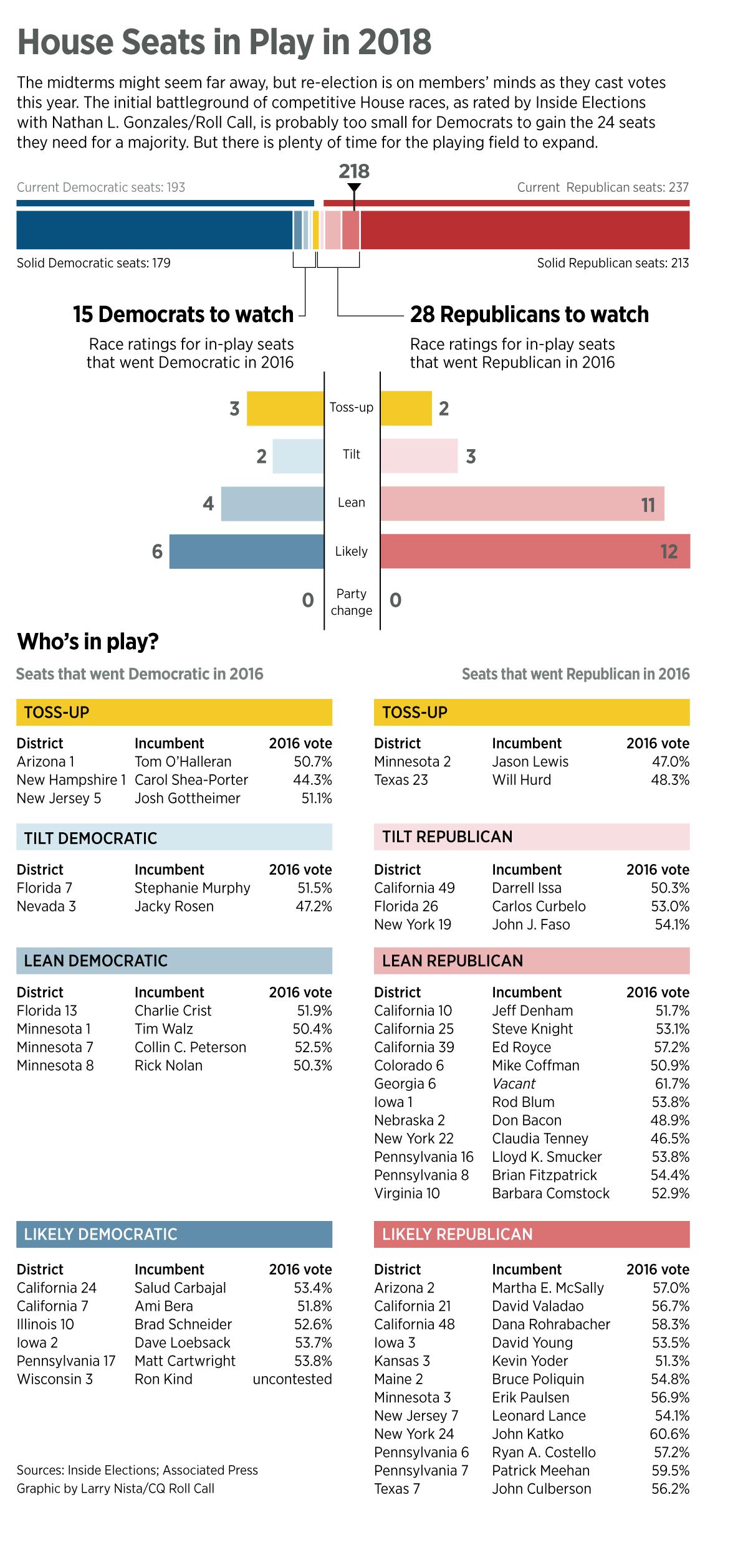 House Republicans Shouldn't Get Too Comfortable in Majority