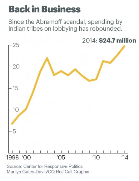 31indian-lobbying2