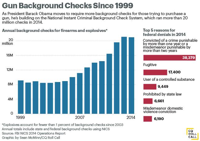 bkgrd checks since 1999