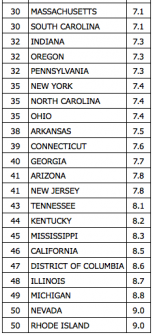 State-state-unemployment rates, according to the federal government (Courtesy of the Bureau of Labor Statistics).