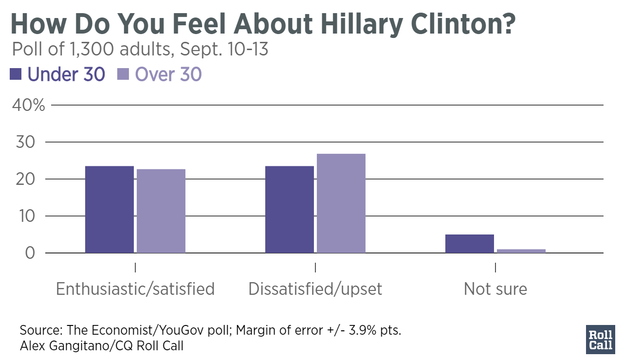 how-do-you-feel-about-clinton-sept